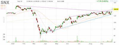 После отчета акции поставщика SYNNEX продолжили рост