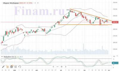 Торги на российском фондовом рынке завершились неоднозначно