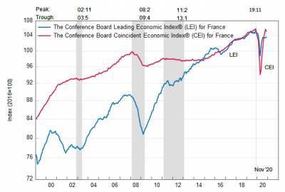 Франция: ведущий экономический индекс вырос в ноябре